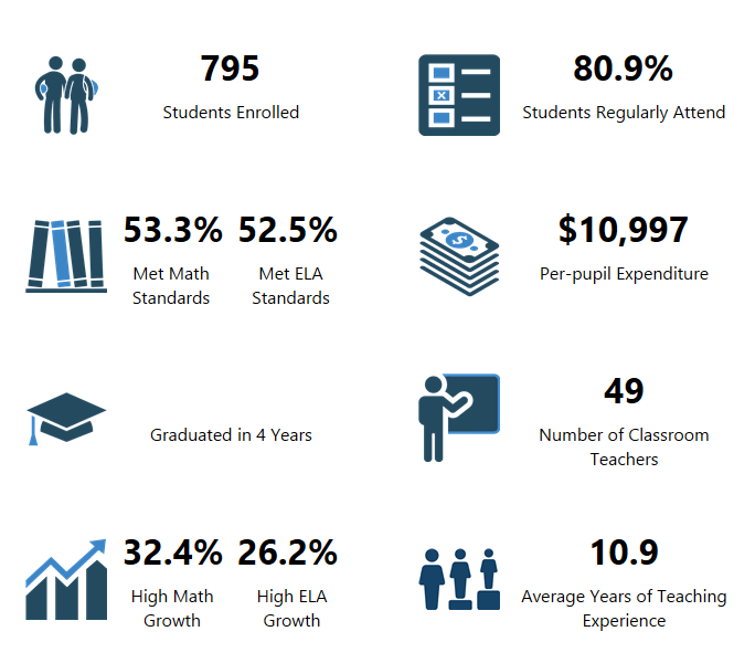 Glenwood Heights Primary OSPI Report Card Data